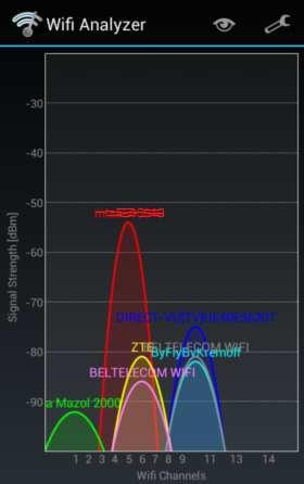 увеличить скорость Wi-Fi подключения